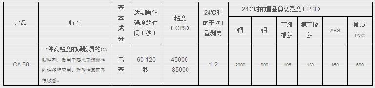 3m ca50参数表格