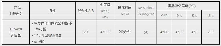 3mdp420胶水技术参数
